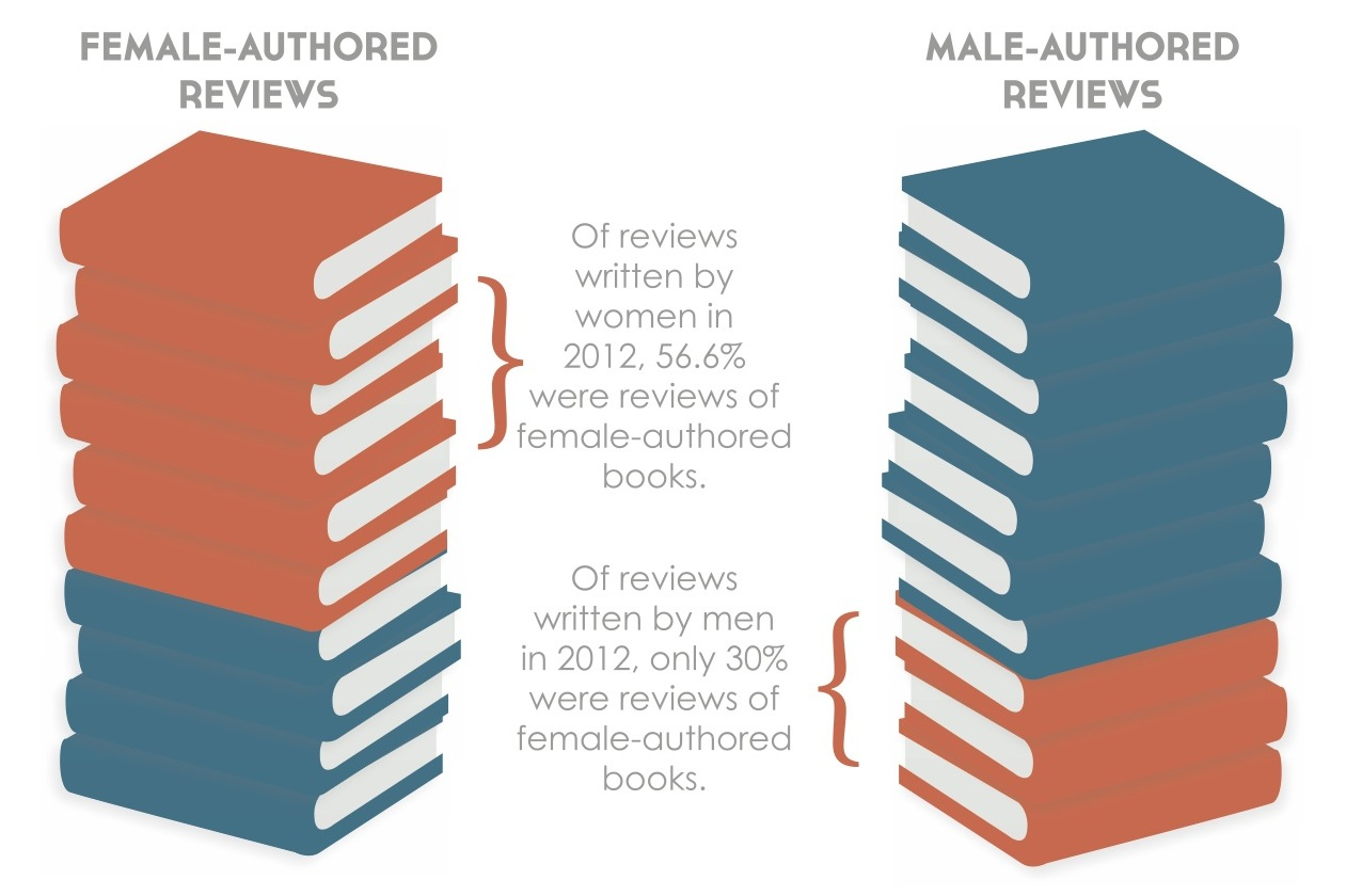 The 2012 CWILA Count showed that 56.6% of books reviewed by women were written by women, while only 30% of books reviewed by men were written by women.