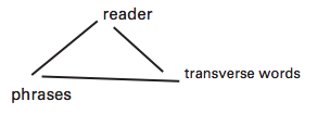 """The words """"reader,"""" """"transverse words,"""" and """"phrases"""" arranged in a triangle, connected by three lines."""